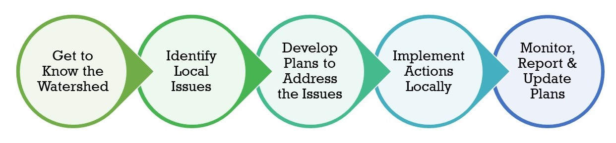 Steps of an Integrated Watershed Management Planning Process